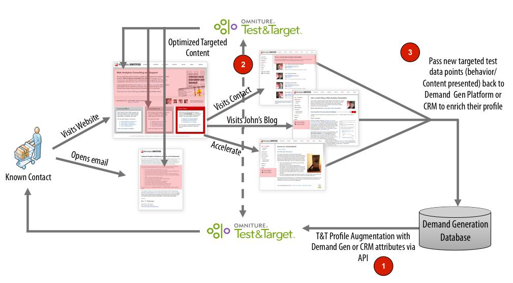 Test&Target target on offline profiles
