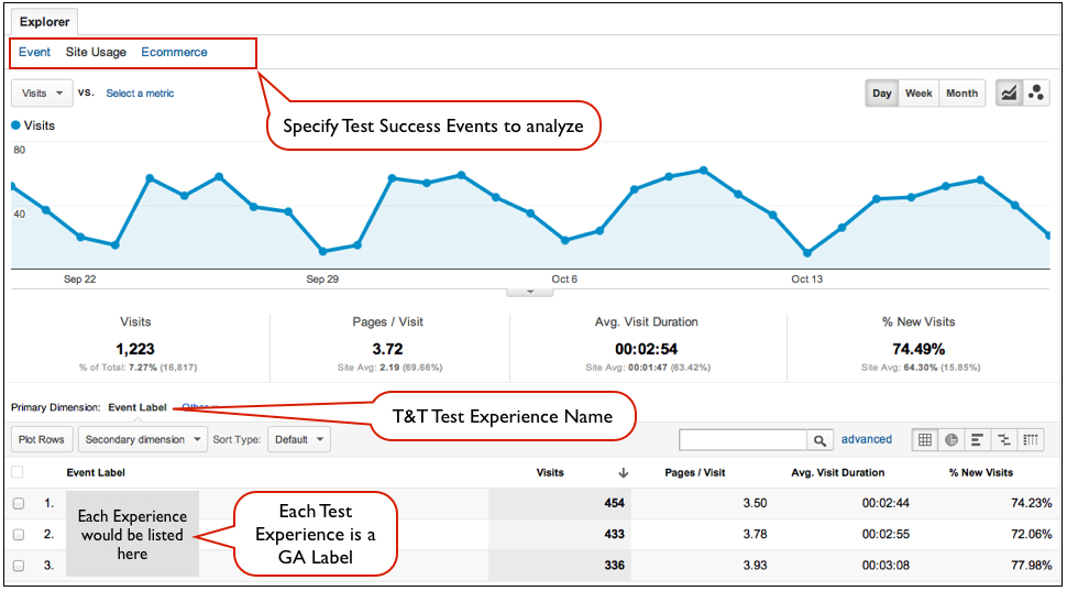 Google Analytics Test Experiences