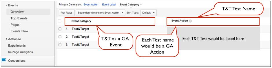 Google Analytics Test&Target