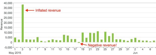 calc-metrics-bad-revenue-chart