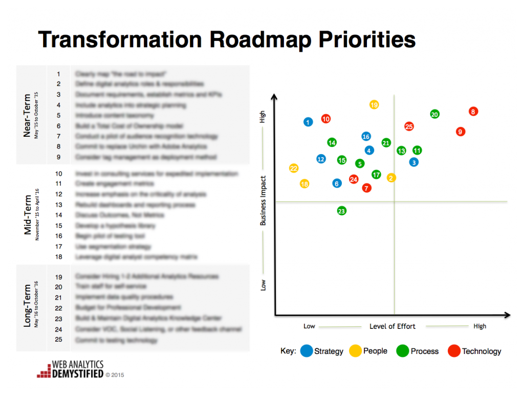 Transformation Roadmap_Priorities_2