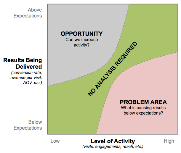 Problems vs. Opportunities