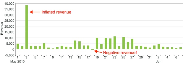 calc-metrics-bad-revenue-chart