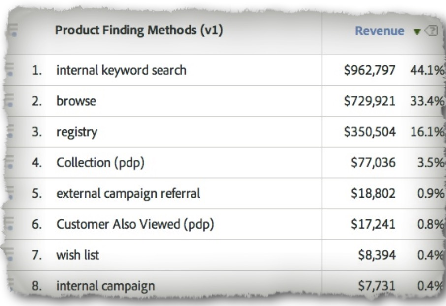Product Finding Method