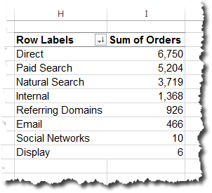 Base Pivot Table