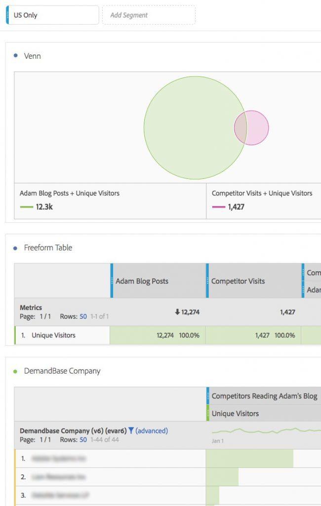 Venn Diagram In Analysis Workspace Analytics Demystified