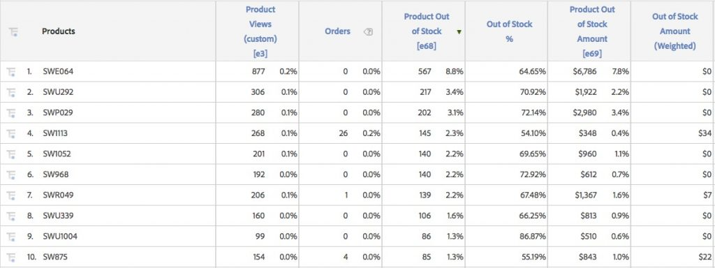 Out Of Stock Products Analytics Demystified