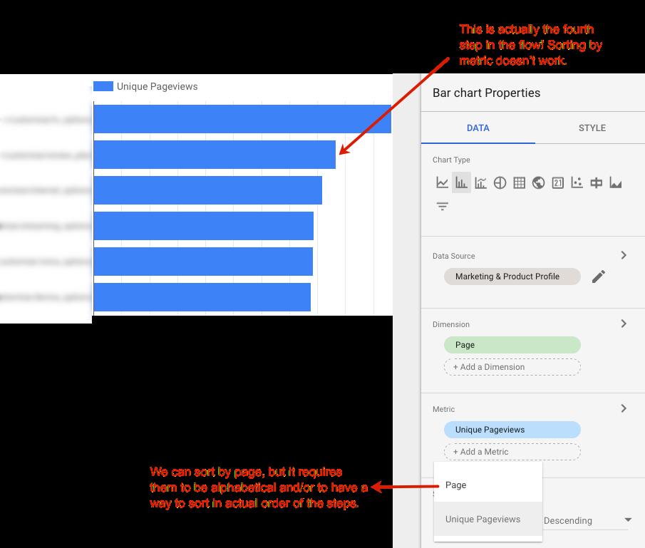 Google Charts Funnel